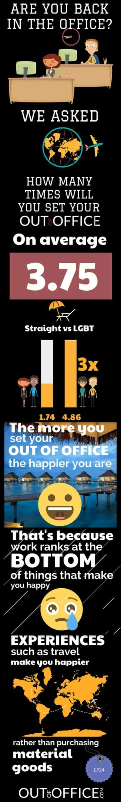 LGBT travellers infographic - Out Of Office 2017